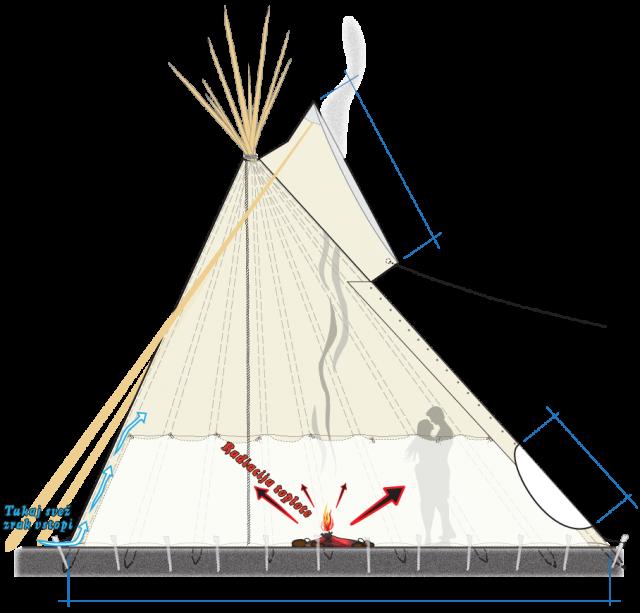 Načrtovanje in priprava šotorev pred izdelavo